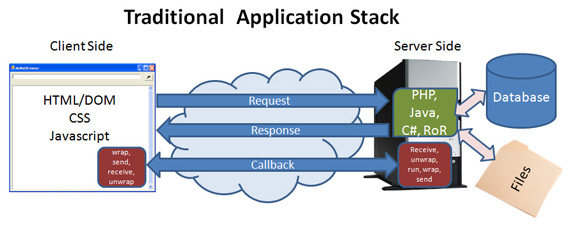 introduction-traditional-stack.jpg
