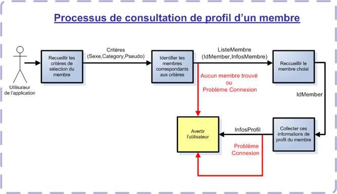 processus-consultation-profil-1-1.png